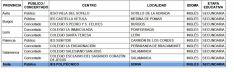 La distribución de las nuevas secciones por provincias./Jta.