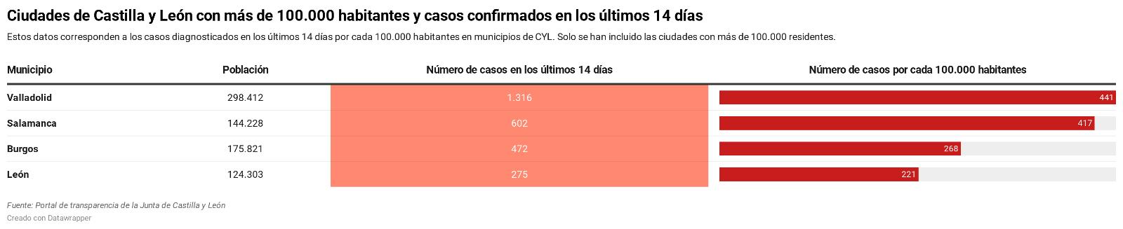 Valladolid y Salamanca estarían cerca de confinarse si se aplica el pacto entre Sanidad y Madrid | Imagen 2