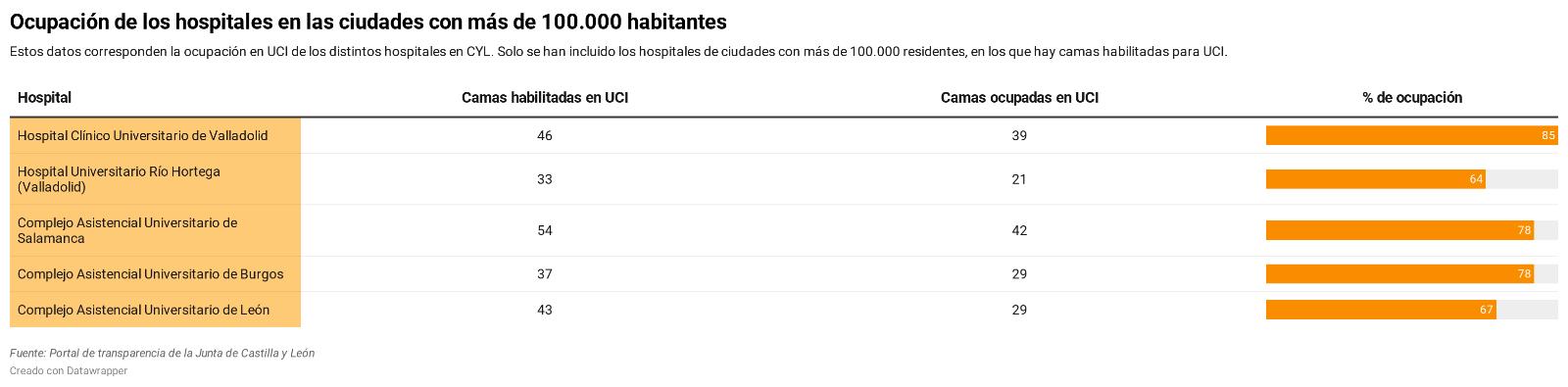 Valladolid y Salamanca estarían cerca de confinarse si se aplica el pacto entre Sanidad y Madrid | Imagen 3
