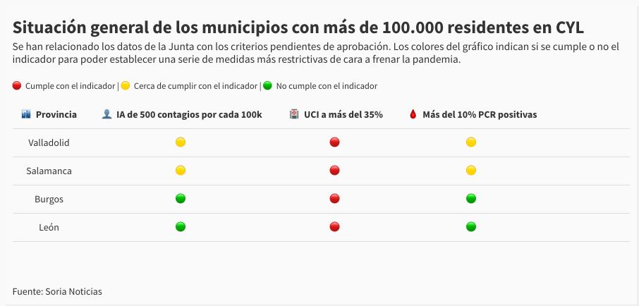 Valladolid y Salamanca estarían cerca de confinarse si se aplica el pacto entre Sanidad y Madrid | Imagen 1