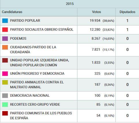 Así han votado los sorianos durante las 12 elecciones generales | Imagen 12