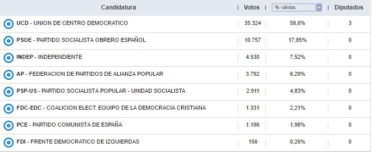 Así han votado los sorianos durante las 12 elecciones generales | Imagen 1