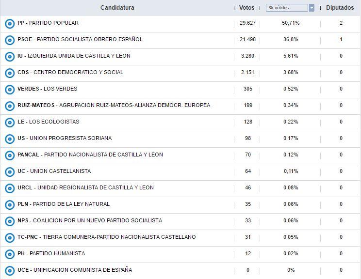 Así han votado los sorianos durante las 12 elecciones generales | Imagen 6