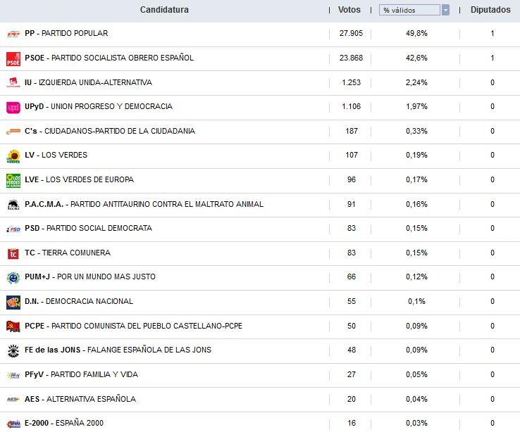 Así han votado los sorianos durante las 12 elecciones generales | Imagen 10