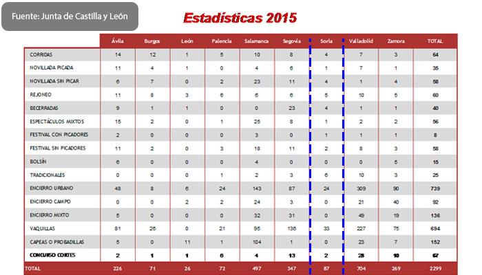 Estadísticas publicadas en la Junta de Castilla y León.