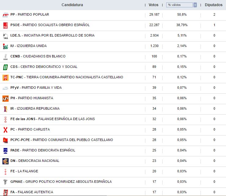 Así han votado los sorianos durante las 12 elecciones generales | Imagen 9