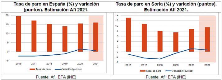 La actividad económica soriana podría crecer hasta un 9,5% en 2021, según un informe de la Caja Rural   Imagen 3