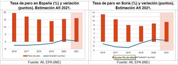 La actividad económica soriana podría crecer hasta un 9,5% en 2021, según un informe de la Caja Rural   Imagen 2