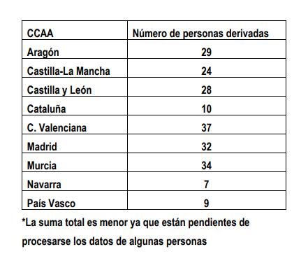 Castilla y León acogerá a 28 de los primeros refugiados afganos llegados a España | Imagen 1