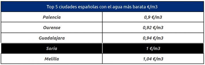 Soria, la cuarta ciudad de España con el agua más barata | Imagen 1