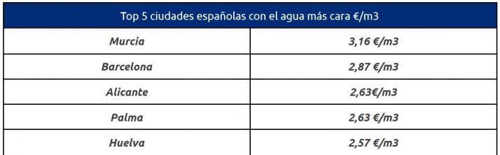 Soria, la cuarta ciudad de España con el agua más barata | Imagen 2
