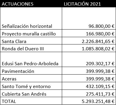 El Ayuntamiento licita más de cinco millones de euros en el primer trimestre del año con varios proyectos | Imagen 1