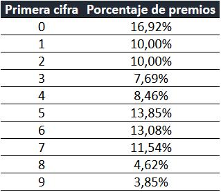 '4 y 8', las terminaciones más premiadas vendidas en Soria para la Lotería de Navidad | Imagen 1