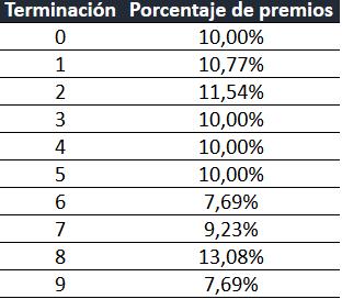 '4 y 8', las terminaciones más premiadas vendidas en Soria para la Lotería de Navidad | Imagen 2