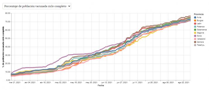 Esta semana se han quedado sin poner más de 1.300 vacunas en Soria   Imagen 1