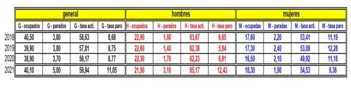 Evolución de la EPA para el 2º trimestre en Soria