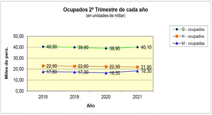 La EPA del segundo semestre arroja 5.000 parados en Soria | Imagen 1