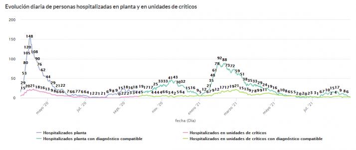 Coronavirus en Soria: Continúa mejorando la situación en el hospital | Imagen 1