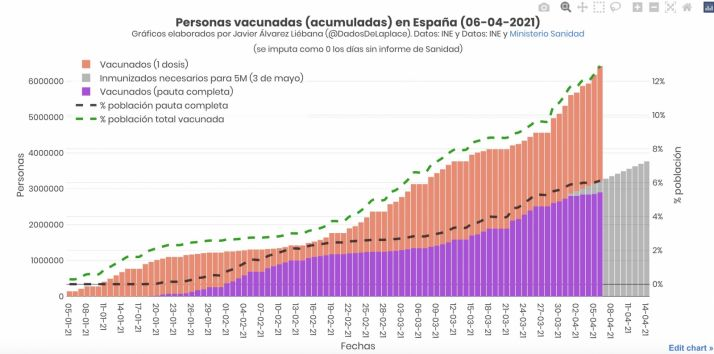 ¿Cómo de cerca (o de lejos) está España para cumplir el objetivo de vacunación?    Imagen 1