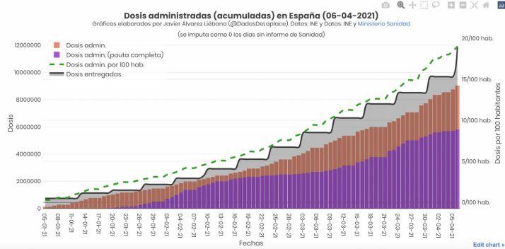 ¿Cómo de cerca (o de lejos) está España para cumplir el objetivo de vacunación?    Imagen 2