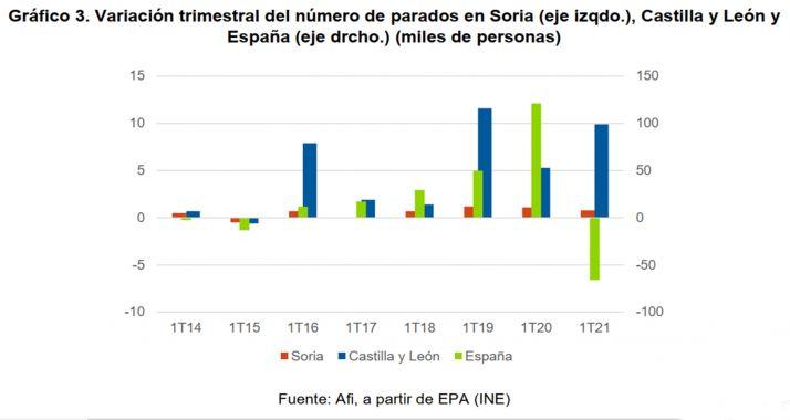 Las medidas de contención de la pandemia se aprecian en el mercado laboral soriano en el primer trimestre del año | Imagen 3