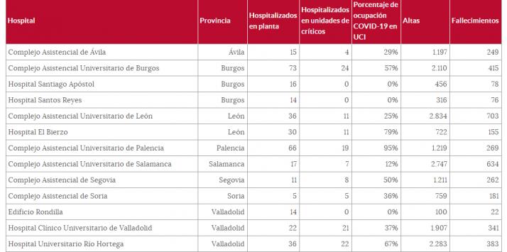 Todos los datos del coronavirus en Soria al cierre de 2020   Imagen 2