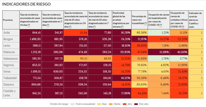 Coronavirus en Soria: 45 municipios en riesgo muy alto de contagio   Imagen 1