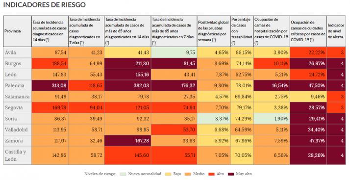 Todos los datos del coronavirus en Soria al cierre de 2020   Imagen 1