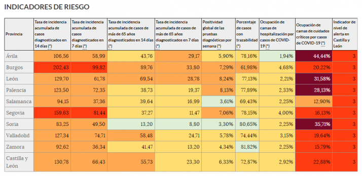 Los datos de la pandemia dejan una de cal y otra de arena en Soria   Imagen 1