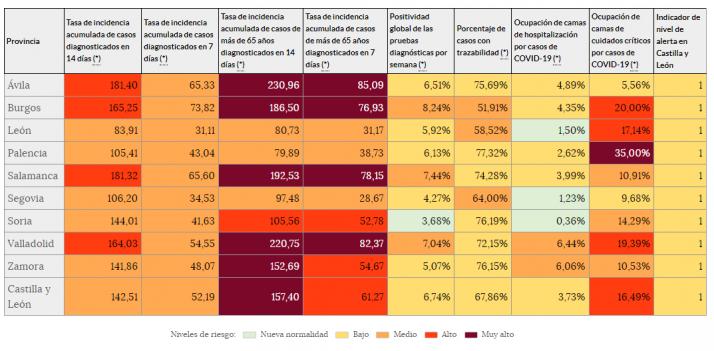 Coronavirus en Soria: La incidencia en la provincia baja a riesgo medio | Imagen 1