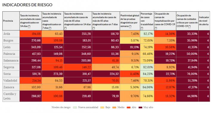 Coronavirus en Soria: La provincia duplica la incidencia regional con la UCI muy tensionada | Imagen 1