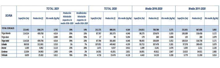 La previsión de cosecha en la provincia se estima en 836.174 toneladas | Imagen 1