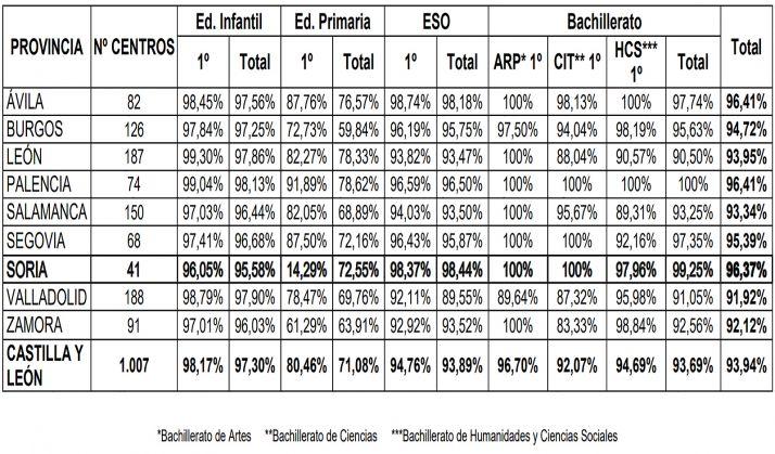 Porcentajes de adjudicación de plazas en primera opción para el curso 2021-2022 en centros sostenidos con fondos públicos.