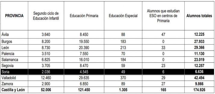 Los 174.926 escolares empiezan las clases con normalidad en Castilla y León   Imagen 1