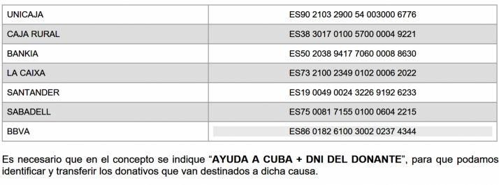 Cáritas de Osma-Soria pide ayuda para Cuba   Imagen 1