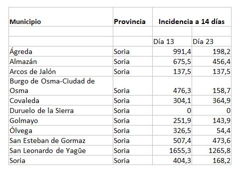 Así ha afectado el puente de agosto a los contagios de Covid en los pueblos de Soria | Imagen 1