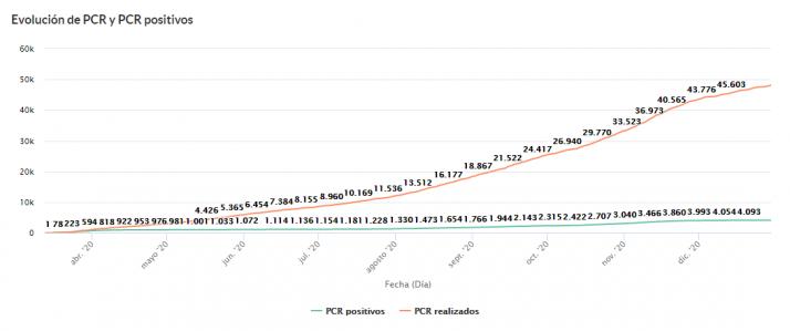 Todos los datos del coronavirus en Soria al cierre de 2020   Imagen 4