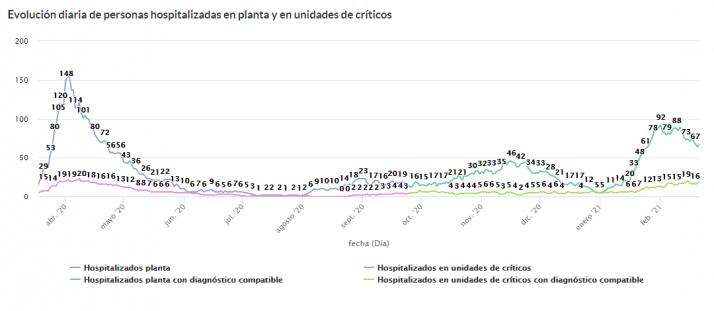 Coronavirus en Soria: La provincia duplica la incidencia regional con la UCI muy tensionada | Imagen 2