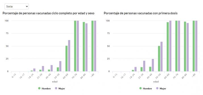 La vacuna demuestra su eficacia en Soria con un dato no registrado hasta ahora | Imagen 1