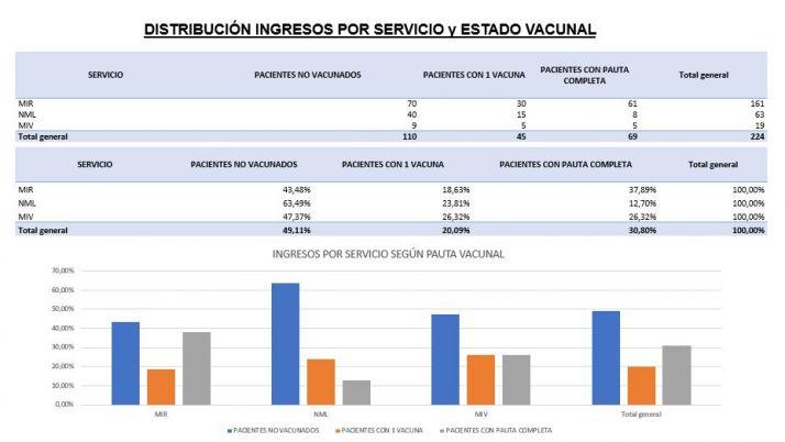 El 30% de los ingresados por Covid en Castilla y León están vacunados con la pauta completa | Imagen 1