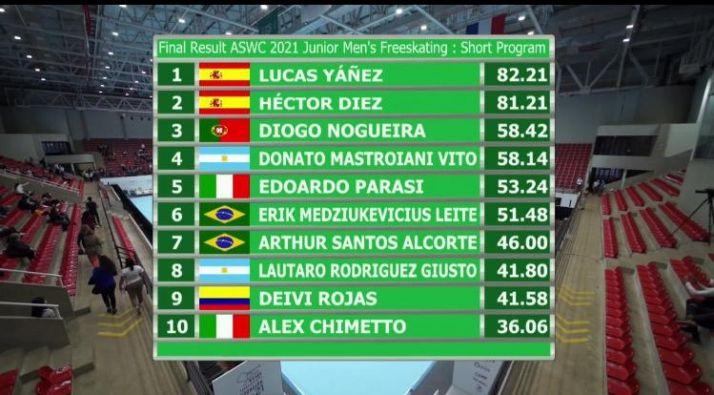 Héctor Díez marcha segundo en el mundial de patinaje | Imagen 1