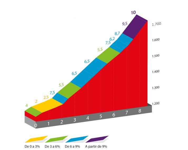 Todo lo que necesitas saber para disfrutar del paso de la Vuelta a España por Soria  | Imagen 3