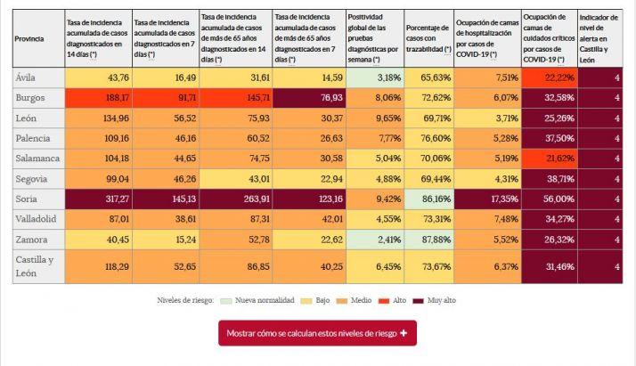 Castilla y León | El acuerdo entre las comunidades y Sanidad paraliza la desescalada durante un mes | Imagen 1