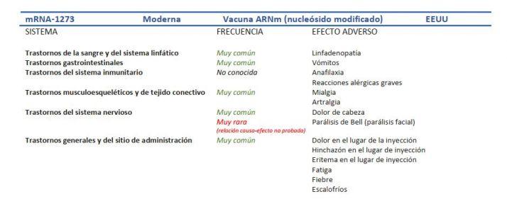 Todos los efectos secundarios de cada una de las vacunas del Covid    Imagen 2