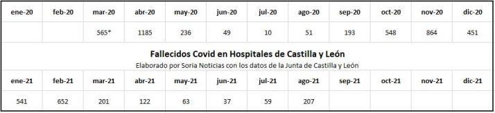Más de 200 muertos Covid durante agosto en Castilla y León: El cuádruple que en 2020   Imagen 1