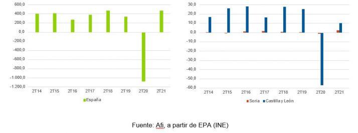 El empleo despega en Soria, aunque aún continúa por debajo de los niveles pre-pandemia   Imagen 1