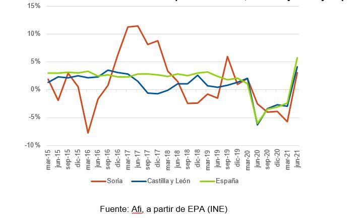 El empleo despega en Soria, aunque aún continúa por debajo de los niveles pre-pandemia   Imagen 2