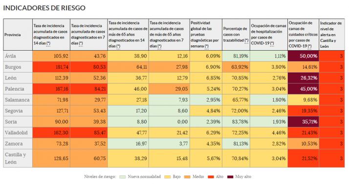 Indicadores epidemiológicos por provincias.