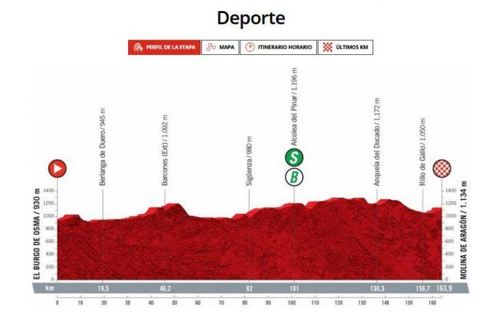 Todo lo que necesitas saber para disfrutar del paso de la Vuelta a España por Soria este martes 17   Imagen 1