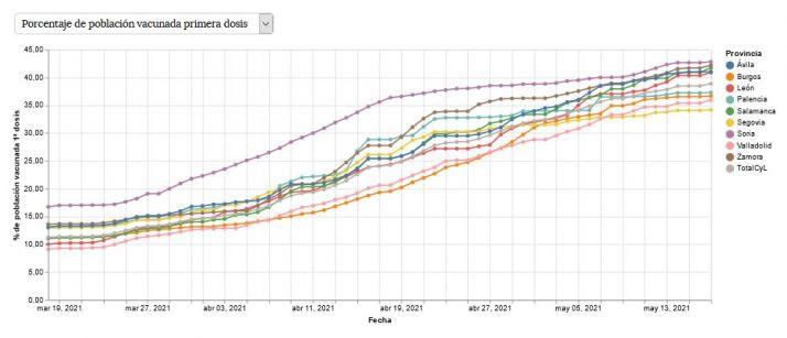 Gráficos: Así evoluciona la vacunación en cada provincia de Castilla y León | Imagen 3